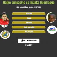 Zlatko Junuzovic vs Issiaka Ouedraogo h2h player stats