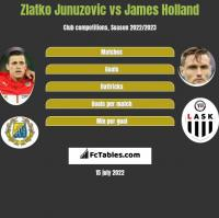 Zlatko Junuzovic vs James Holland h2h player stats
