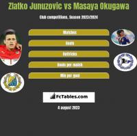 Zlatko Junuzovic vs Masaya Okugawa h2h player stats