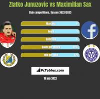 Zlatko Junuzovic vs Maximilian Sax h2h player stats