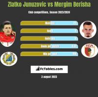 Zlatko Junuzovic vs Mergim Berisha h2h player stats