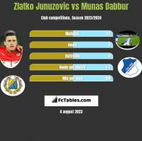Zlatko Junuzovic vs Munas Dabbur h2h player stats