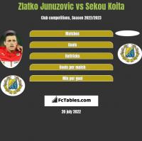 Zlatko Junuzovic vs Sekou Koita h2h player stats