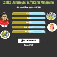 Zlatko Junuzovic vs Takumi Minamino h2h player stats