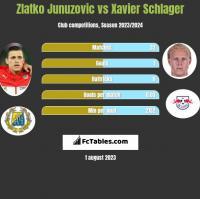 Zlatko Junuzovic vs Xavier Schlager h2h player stats