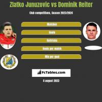 Zlatko Junuzovic vs Dominik Reiter h2h player stats