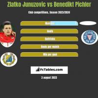 Zlatko Junuzovic vs Benedikt Pichler h2h player stats