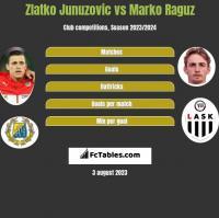 Zlatko Junuzovic vs Marko Raguz h2h player stats
