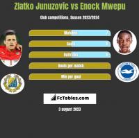 Zlatko Junuzovic vs Enock Mwepu h2h player stats