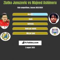Zlatko Junuzovic vs Majeed Ashimeru h2h player stats
