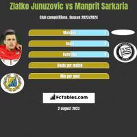 Zlatko Junuzovic vs Manprit Sarkaria h2h player stats