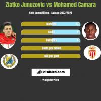 Zlatko Junuzovic vs Mohamed Camara h2h player stats
