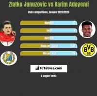 Zlatko Junuzovic vs Karim Adeyemi h2h player stats
