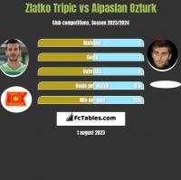 Zlatko Tripic vs Alpaslan Ozturk h2h player stats