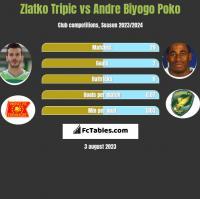 Zlatko Tripic vs Andre Biyogo Poko h2h player stats