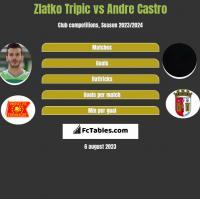 Zlatko Tripic vs Andre Castro h2h player stats