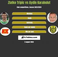 Zlatko Tripic vs Aydin Karabulut h2h player stats