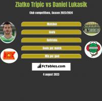 Zlatko Tripic vs Daniel Lukasik h2h player stats