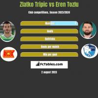 Zlatko Tripic vs Eren Tozlu h2h player stats