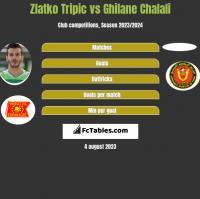 Zlatko Tripic vs Ghilane Chalali h2h player stats