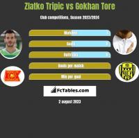 Zlatko Tripic vs Gokhan Tore h2h player stats