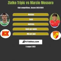 Zlatko Tripic vs Marcio Mossoro h2h player stats
