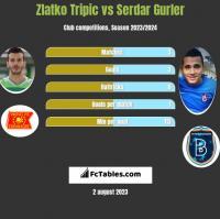 Zlatko Tripic vs Serdar Gurler h2h player stats