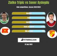 Zlatko Tripic vs Soner Aydogdu h2h player stats