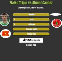 Zlatko Tripic vs Ahmet Canbaz h2h player stats