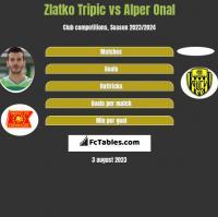 Zlatko Tripic vs Alper Onal h2h player stats
