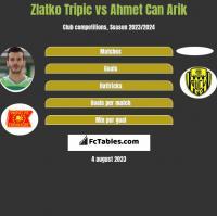 Zlatko Tripic vs Ahmet Can Arik h2h player stats