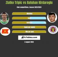 Zlatko Tripic vs Batuhan Kirdaroglu h2h player stats
