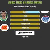 Zlatko Tripic vs Berke Gurbuz h2h player stats