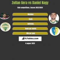 Zoltan Gera vs Daniel Nagy h2h player stats