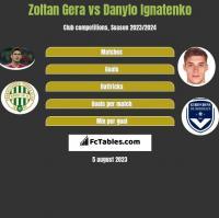Zoltan Gera vs Danylo Ignatenko h2h player stats
