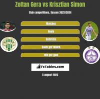Zoltan Gera vs Krisztian Simon h2h player stats