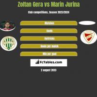 Zoltan Gera vs Marin Jurina h2h player stats