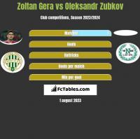 Zoltan Gera vs Oleksandr Zubkov h2h player stats