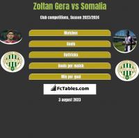 Zoltan Gera vs Somalia h2h player stats