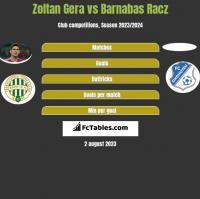Zoltan Gera vs Barnabas Racz h2h player stats
