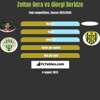 Zoltan Gera vs Giorgi Beridze h2h player stats
