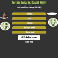 Zoltan Gera vs David Siger h2h player stats