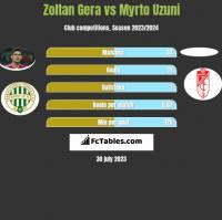 Zoltan Gera vs Myrto Uzuni h2h player stats