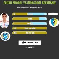 Zoltan Stieber vs Aleksandr Karnitski h2h player stats