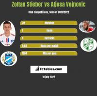 Zoltan Stieber vs Aljosa Vojnovic h2h player stats