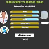 Zoltan Stieber vs Andreas Calcan h2h player stats