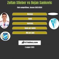 Zoltan Stieber vs Bojan Sankovic h2h player stats
