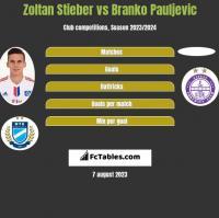 Zoltan Stieber vs Branko Pauljevic h2h player stats