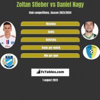 Zoltan Stieber vs Daniel Nagy h2h player stats