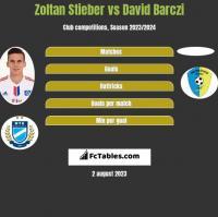 Zoltan Stieber vs David Barczi h2h player stats